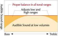 Optimal tone at any volume level.
