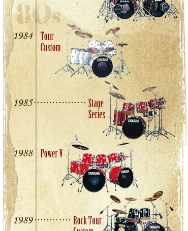 History of 80s